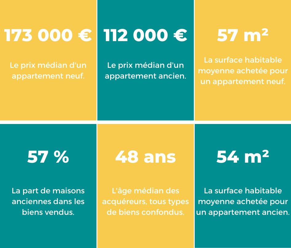 Chiffre cle immobilier